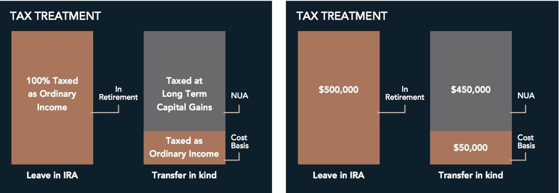 Net Unrealized Appreciation Tax Treatment