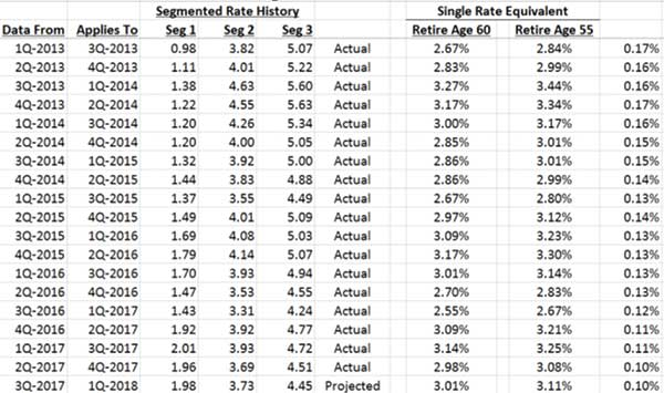 image of interest rate data