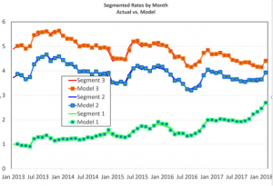 Segmented Rates by Month