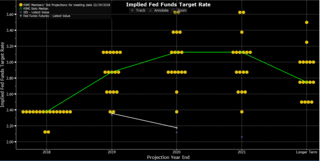 FOMC projections