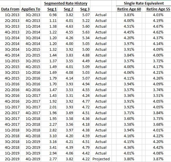 Segment rate vs single rate