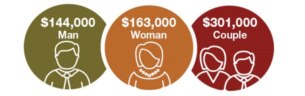 HealthCare Costs | Bogart Wealth