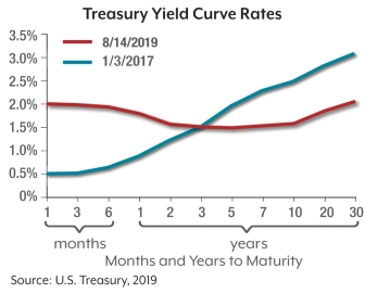 Treasury Yield Curve Chart | Bogart Wealth