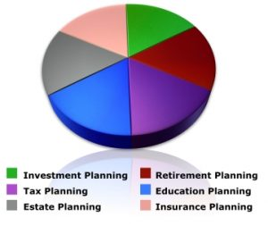 FinancialPlanning Figure | Bogart Wealth