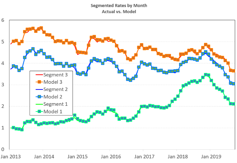 Segmented rates chart
