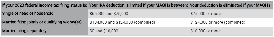 IRA Limited Deduction | Bogart Wealth
