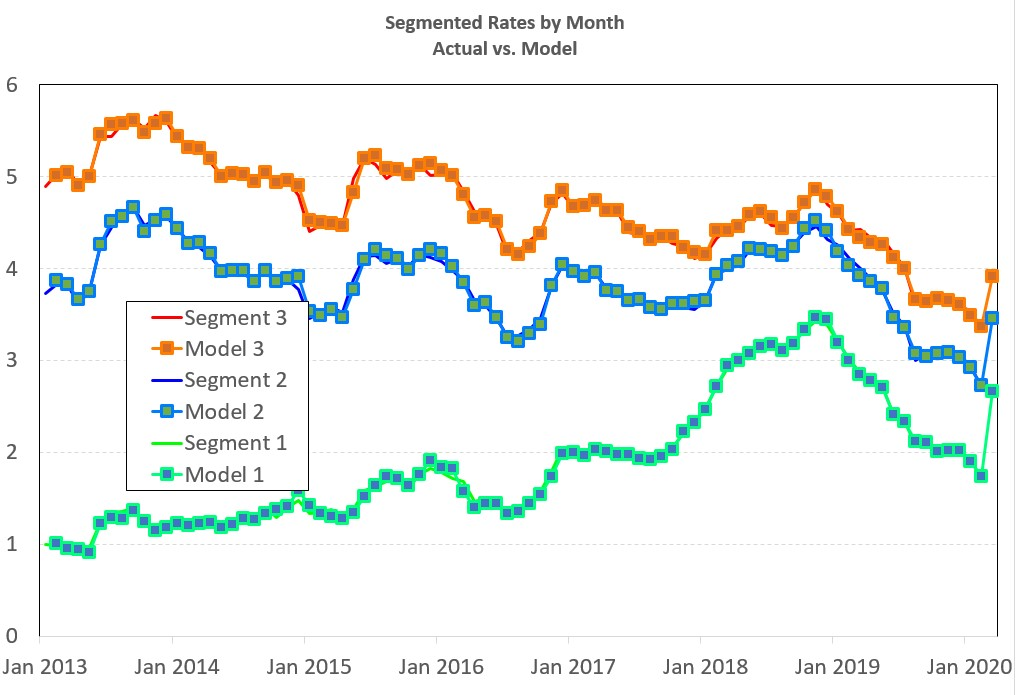 Chart of segmented interest rates