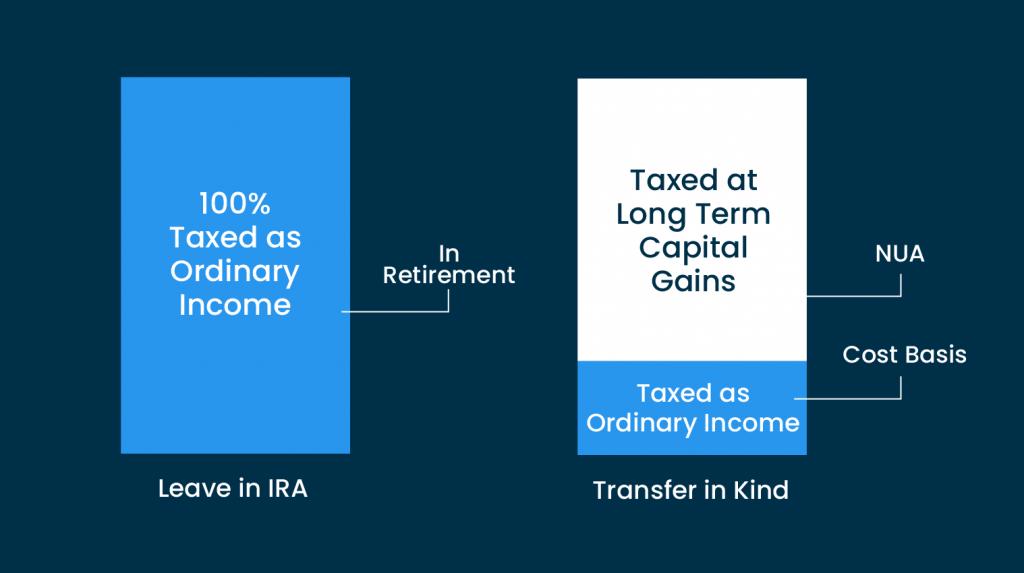 Tax charts