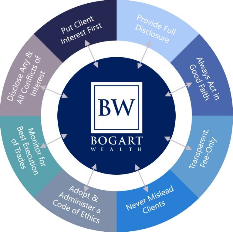 Fiduciary BW.jpeg | Bogart Wealth
