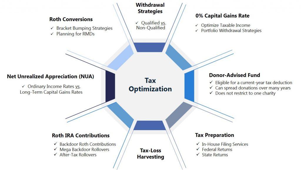 chart about tax optimization