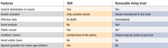 Will vs trust chart