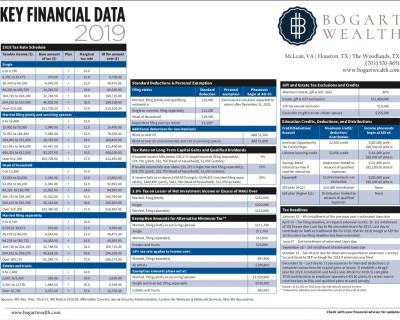 bogart key financial data
